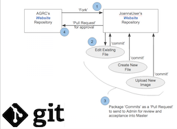 How Git Works