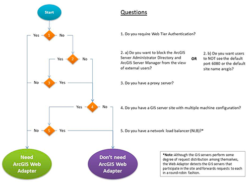 Web adaptor flow chart